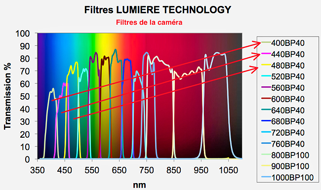Spectre de la Camera Multispectrale